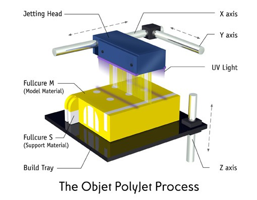PolyJet_Process